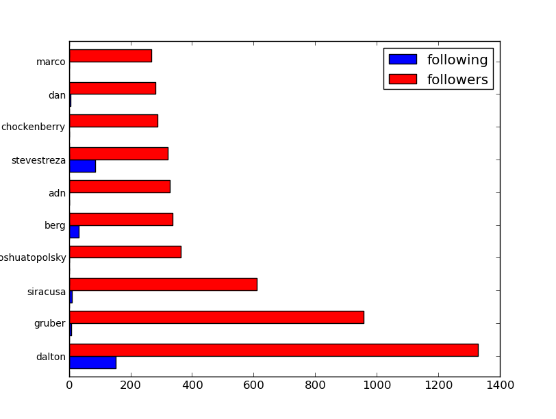 Appnet User followers
